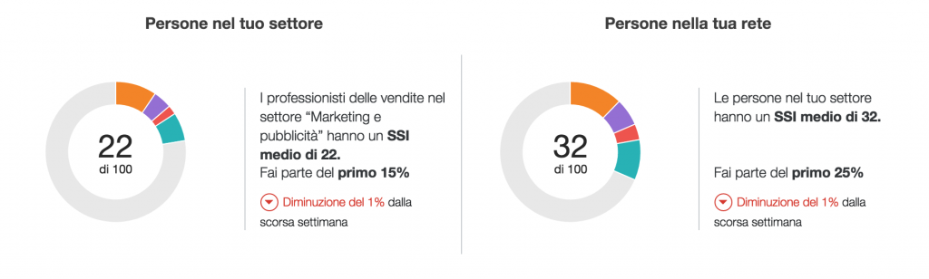 social_selling_index_retecontatti
